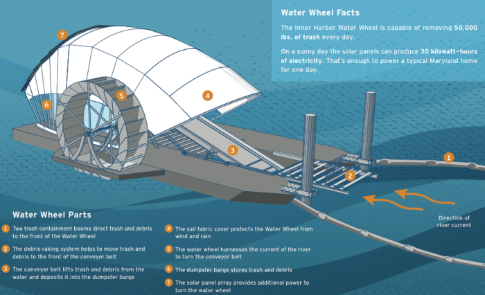 This is how Mr. Trash Wheel works!